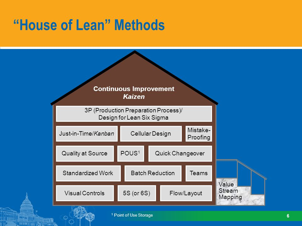 House of Lean Methods 6 1 Point of Use Storage Continuous Improvement Kaizen Just-in-Time/KanbanCellular Design Mistake- Proofing Quality at SourcePOUS 1 Quick Changeover Standardized WorkBatch ReductionTeams Visual Controls5S (or 6S)Flow/Layout Value Stream Mapping 3P (Production Preparation Process)/ Design for Lean Six Sigma