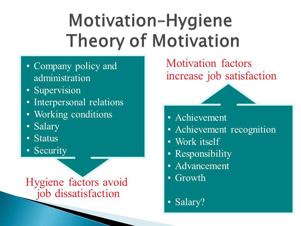 Motivation–Hygiene Theory of Motivation Hygiene factors avoid job dissatisfaction Company policy and administration Supervision Interpersonal relations Working conditions Salary Status Security Achievement Achievement recognition Work itself Responsibility Advancement Growth Salary.