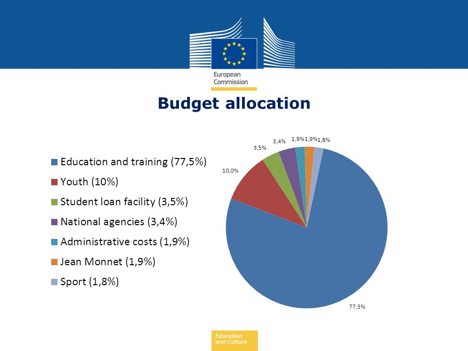 Education and Culture Budget allocation