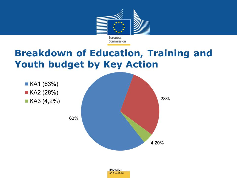 Breakdown of Education, Training and Youth budget by Key Action Education and Culture