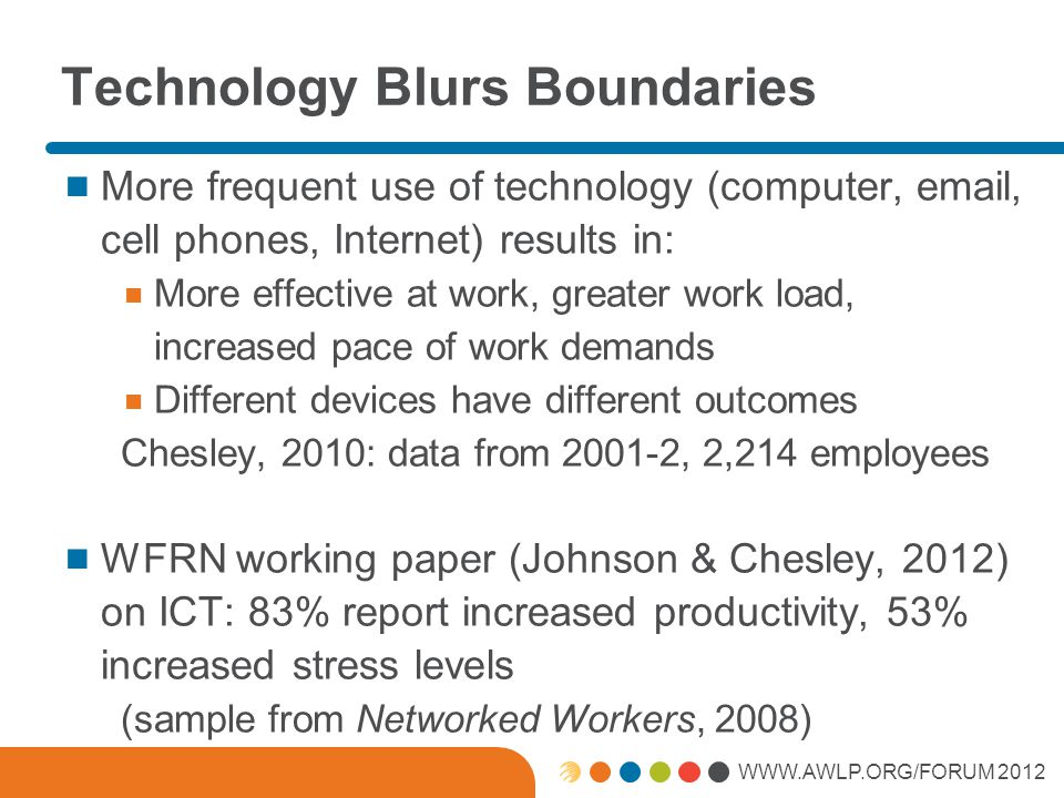 WWW.AWLP.ORG/FORUM 2012 Technology Blurs Boundaries More frequent use of technology (computer, email, cell phones, Internet) results in: More effective at work, greater work load, increased pace of work demands Different devices have different outcomes Chesley, 2010: data from 2001-2, 2,214 employees WFRN working paper (Johnson & Chesley, 2012) on ICT: 83% report increased productivity, 53% increased stress levels (sample from Networked Workers, 2008)