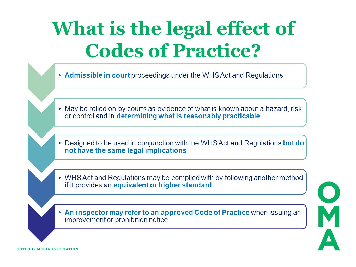 What is the legal effect of Codes of Practice? Admissible in court proceedings under the WHS Act and Regulations May be relied on by courts as evidenc