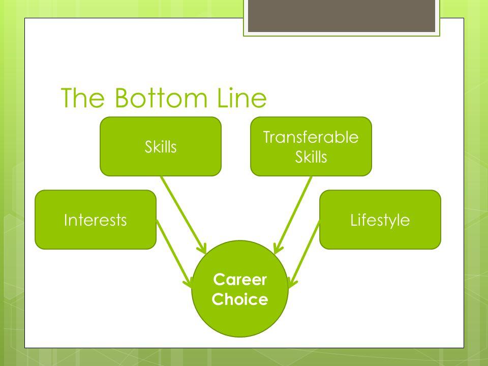 The Bottom Line Career Choice Interests Skills Transferable Skills Lifestyle
