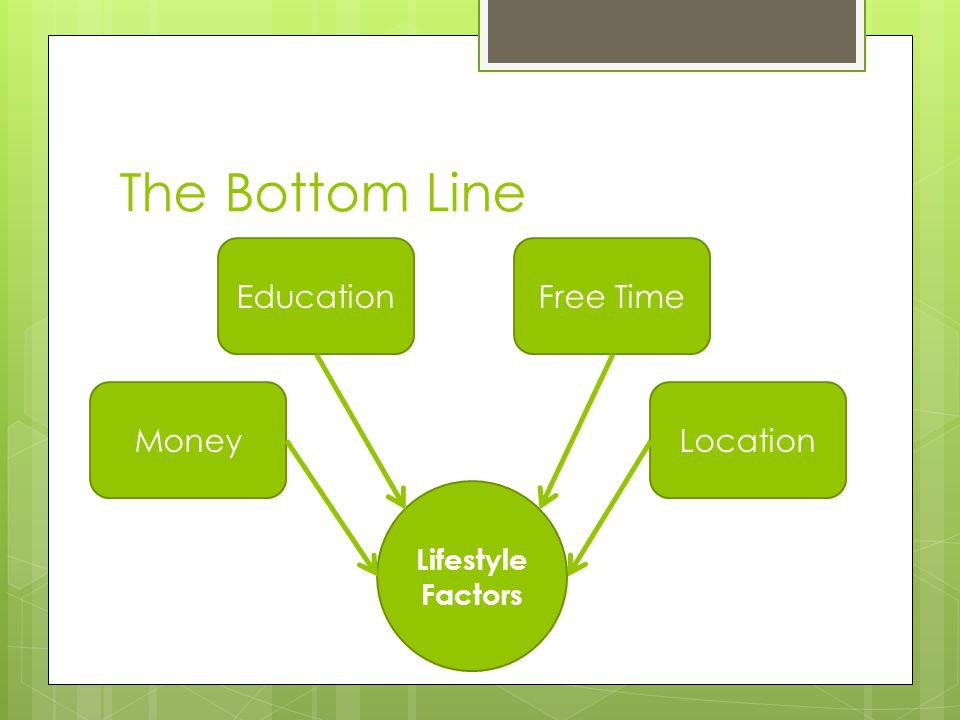 The Bottom Line Lifestyle Factors Money EducationFree Time Location