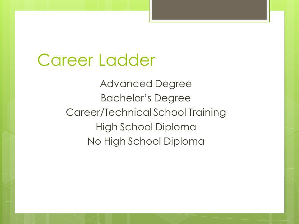 Career Ladder Advanced Degree Bachelors Degree Career/Technical School Training High School Diploma No High School Diploma