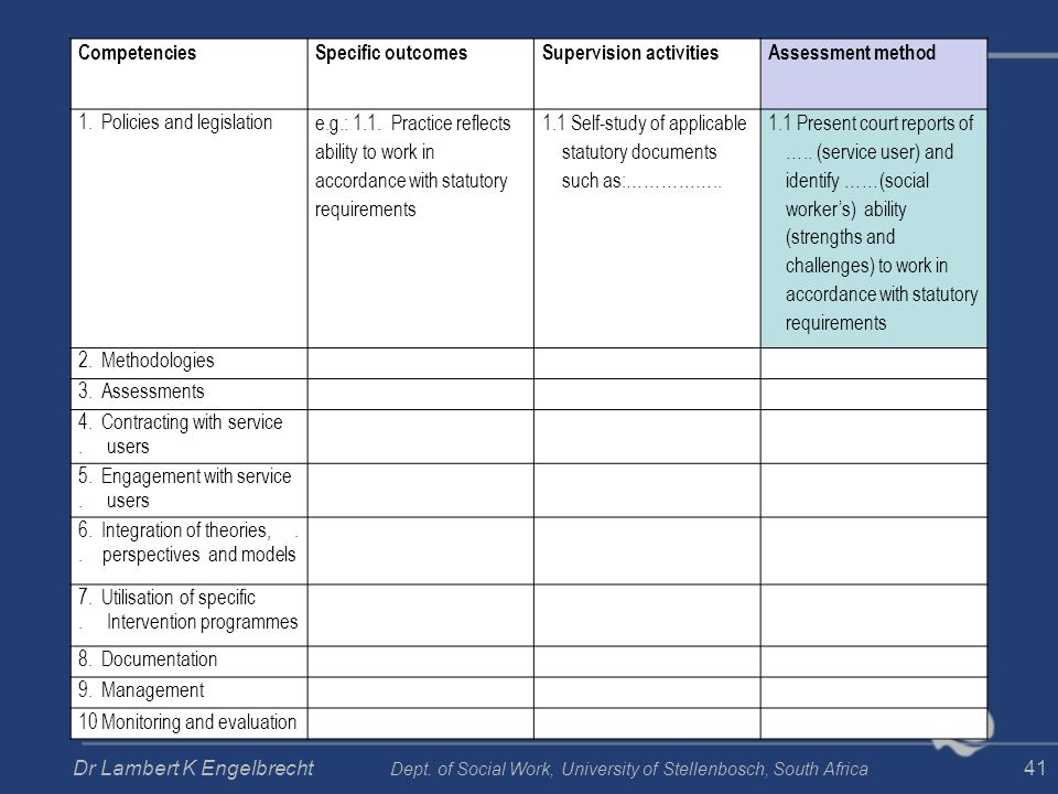 CompetenciesSpecific outcomesSupervision activitiesAssessment method 1. Policies and legislation e.g.: 1.1. Practice reflects ability to work in accor