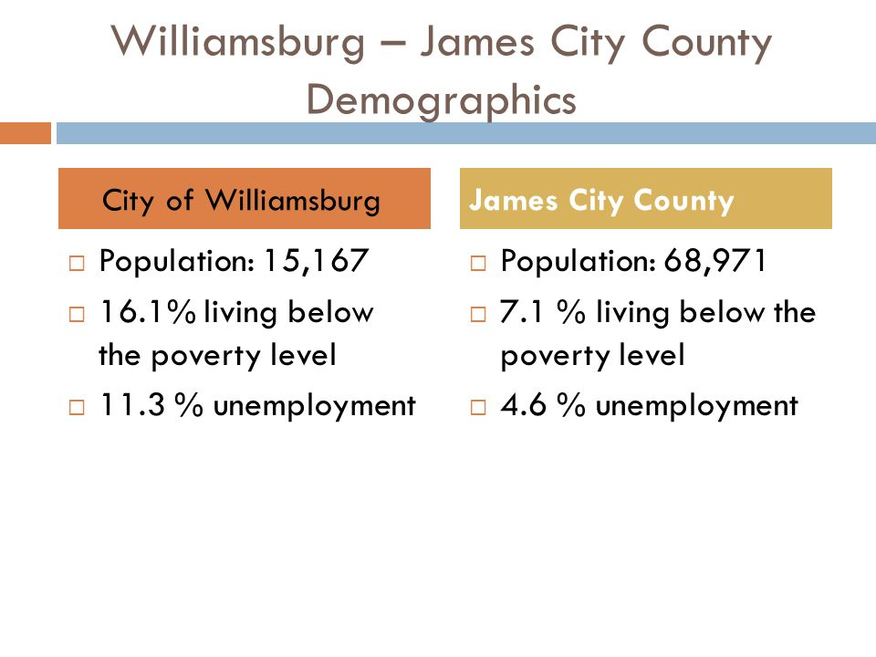Williamsburg – James City County Demographics Population: 15,167 16.1% living below the poverty level 11.3 % unemployment Population: 68,971 7.1 % living below the poverty level 4.6 % unemployment City of WilliamsburgJames City County