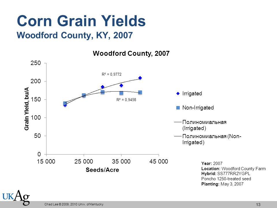 Corn Grain Yields Woodford County, KY, 2007 Chad Lee © 2009, 2010 Univ.