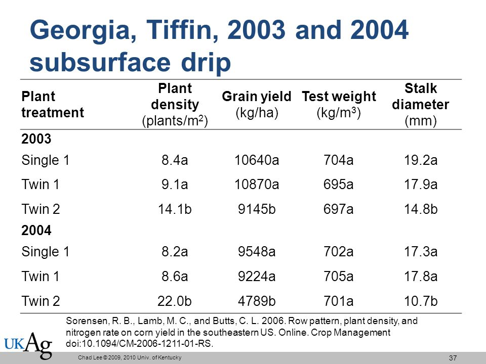 Georgia, Tiffin, 2003 and 2004 subsurface drip Plant treatment Plant density (plants/m 2 ) Grain yield (kg/ha) Test weight (kg/m 3 ) Stalk diameter (mm) 2003 Single 18.4a10640a704a19.2a Twin 19.1a10870a695a17.9a Twin 214.1b9145b697a14.8b 2004 Single 18.2a9548a702a17.3a Twin 18.6a9224a705a17.8a Twin 222.0b4789b701a10.7b Chad Lee © 2009, 2010 Univ.