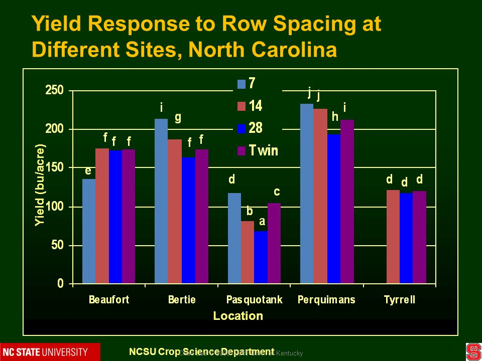 Yield Response to Row Spacing at Different Sites, North Carolina Yield (bu/acre) Location 38 NCSU Crop Science Department Chad Lee © 2009, 2010 Univ.
