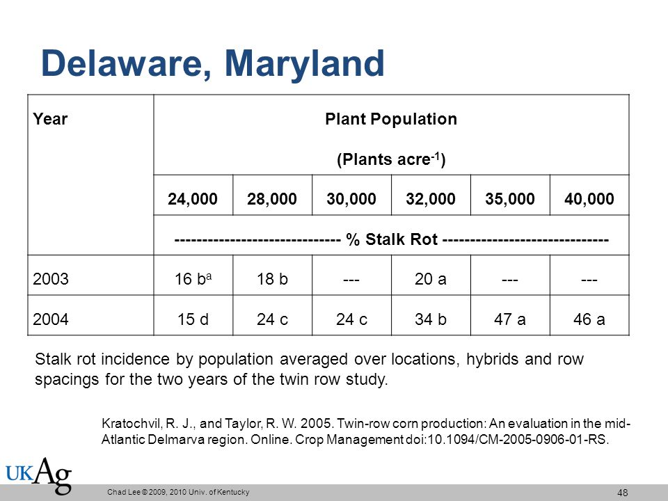 Delaware, Maryland Year Plant Population (Plants acre -1 ) 24,00028,00030,00032,00035,00040,000 ------------------------------ % Stalk Rot ------------------------------ 200316 b a 18 b---20 a--- 200415 d24 c 34 b47 a46 a Chad Lee © 2009, 2010 Univ.