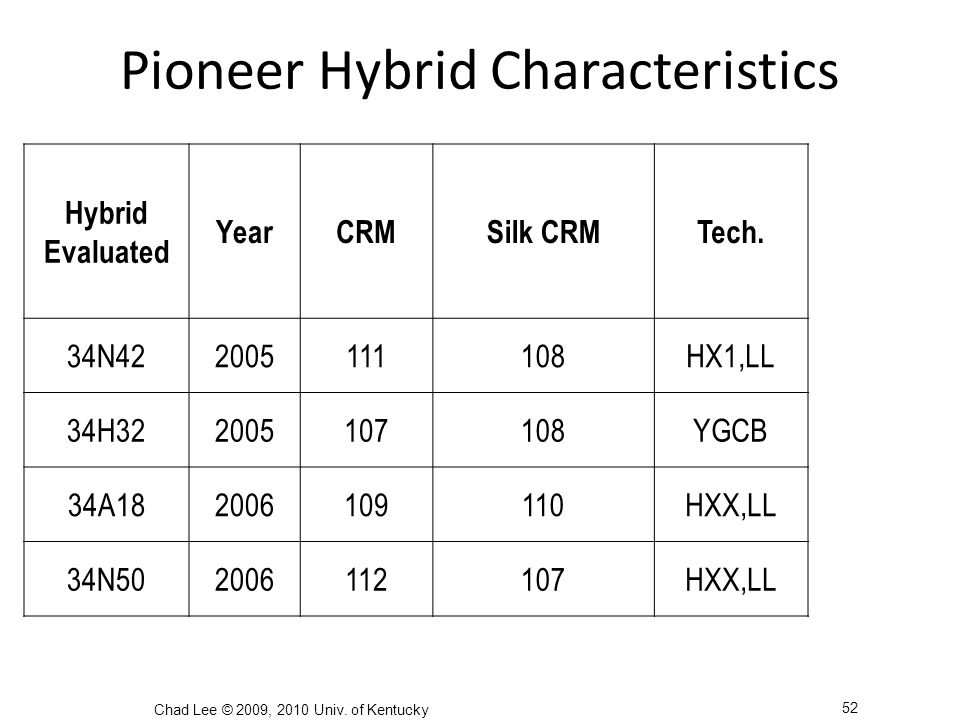 Pioneer Hybrid Characteristics Hybrid Evaluated YearCRMSilk CRMTech.