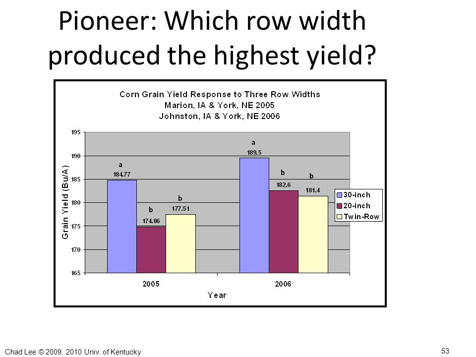Pioneer: Which row width produced the highest yield 53 Chad Lee © 2009, 2010 Univ. of Kentucky
