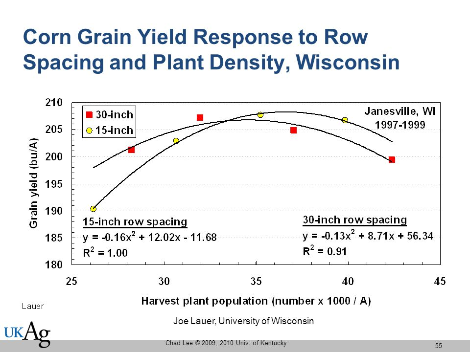 Corn Grain Yield Response to Row Spacing and Plant Density, Wisconsin Chad Lee © 2009, 2010 Univ.