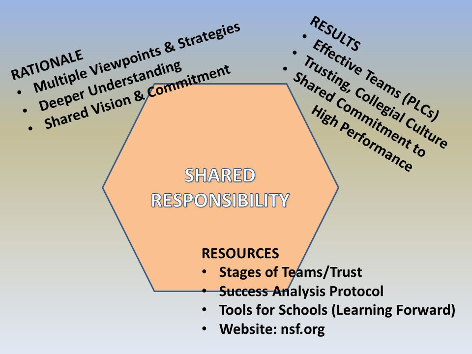 RATIONALE Multiple Viewpoints & Strategies Deeper Understanding Shared Vision & Commitment RESULTS Effective Teams (PLCs) Trusting, Collegial Culture