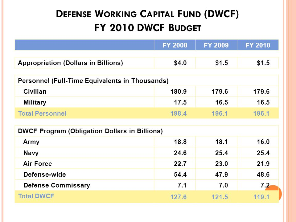 O PERATIONAL S TRUCTURE Currently the five DoD WCFs employ about 180,000 civilians and 16,500 military personnel The five funds are expected to genera