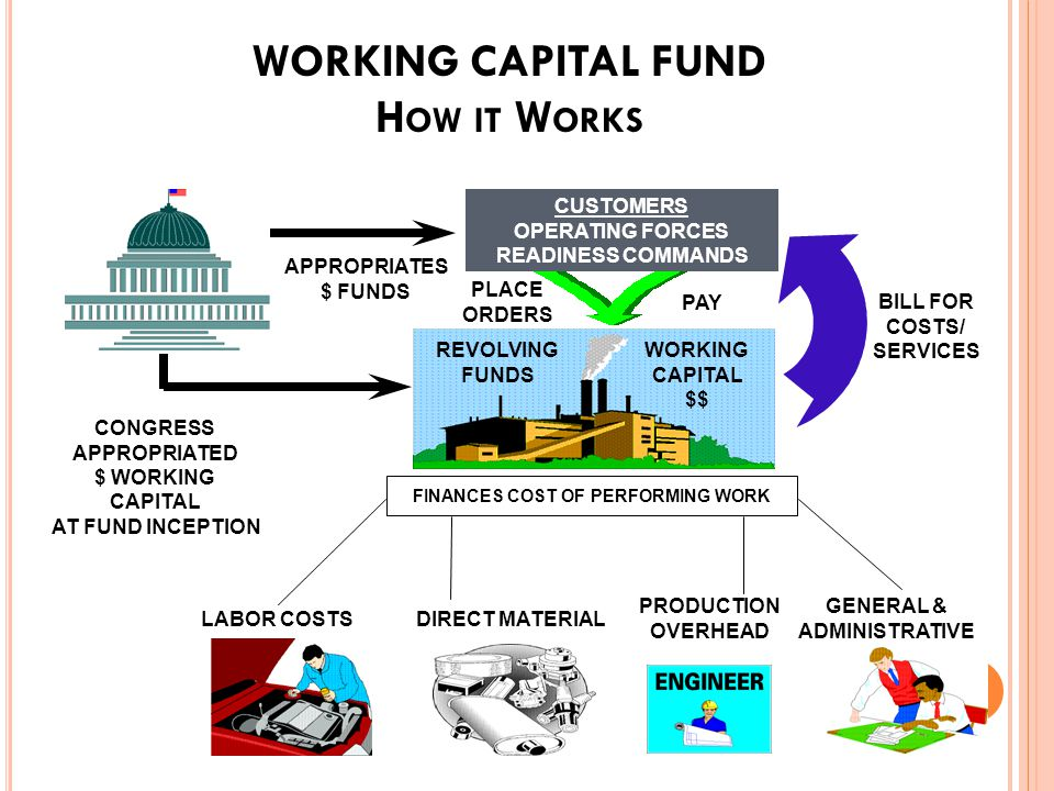D EFENSE W ORKING C APITAL F UND (DWCF) FY 2010 DWCF B UDGET FY 2008FY 2009FY 2010 Appropriation (Dollars in Billions) $4.0$1.5 Personnel (Full-Time Equivalents in Thousands) Civilian 180.9179.6 Military 17.516.5 Total Personnel 198.4196.1 DWCF Program (Obligation Dollars in Billions) Army 18.818.116.0 Navy 24.625.4 Air Force 22.723.021.9 Defense-wide 54.447.948.6 Defense Commissary 7.17.07.2 Total DWCF 127.6121.5119.1