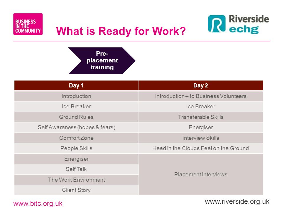 www.bitc.org.uk www.riverside.org.uk Pre- placement training What is Ready for Work? Day 1Day 2 IntroductionIntroduction – to Business Volunteers Ice