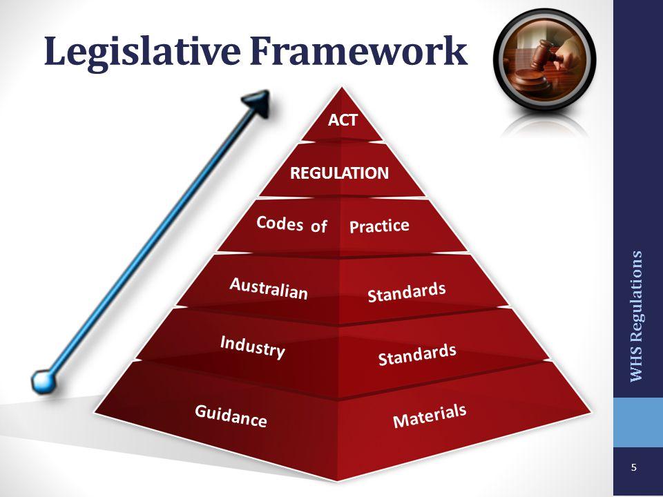 5 Legislative Framework ACT REGULATION Codes of Australian Standards Industry Practice Standards Materials Guidance WHS Regulations
