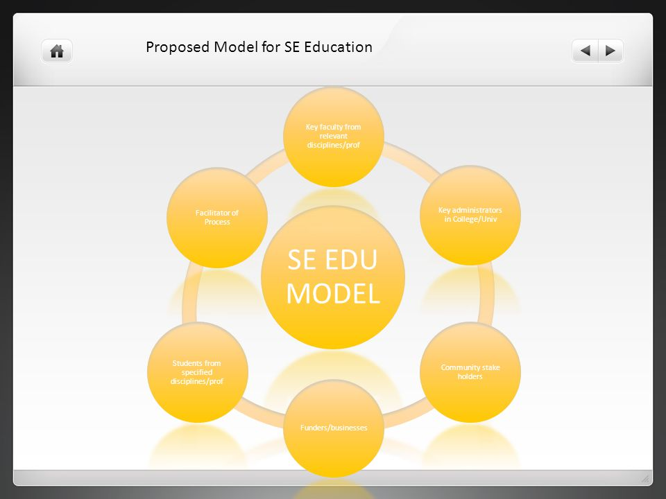 SE EDU MODEL Key faculty from relevant disciplines/prof Key administrators in College/Univ Community stake holders Funders/businesses Students from specified disciplines/prof Facilitator of Process Proposed Model for SE Education