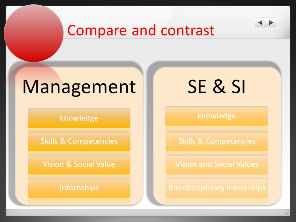 Compare and contrast Management knowledgeSkills & CompetenciesVision & Social ValueInternships SE & SI knowledgeSkills & CompetenciesVision and Social ValuesInterdisciplinary internships