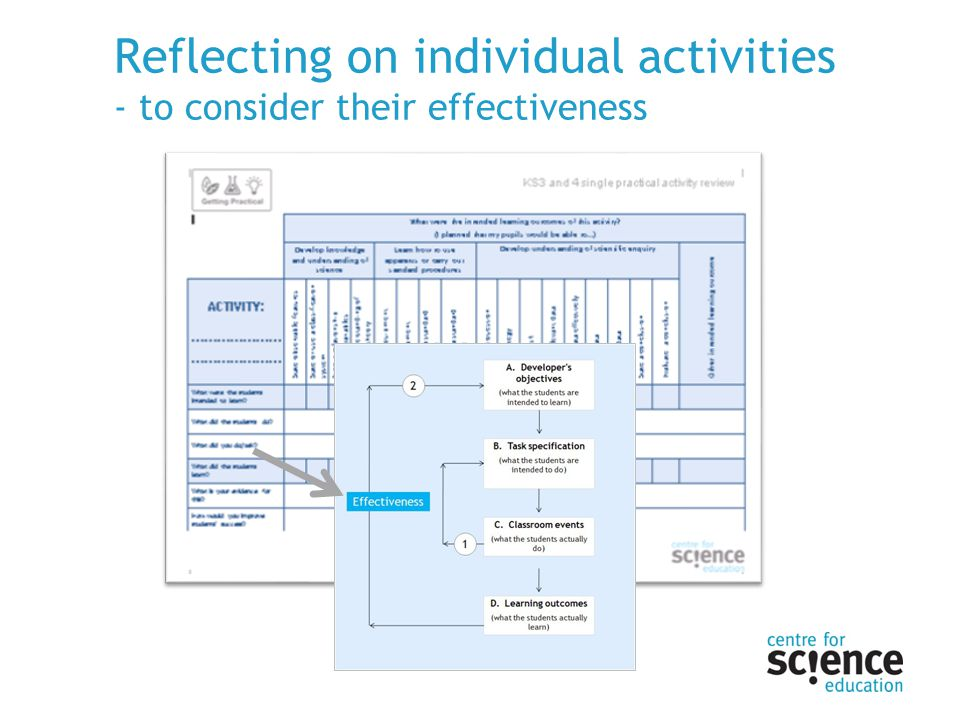 Reflecting on individual activities - to consider their effectiveness