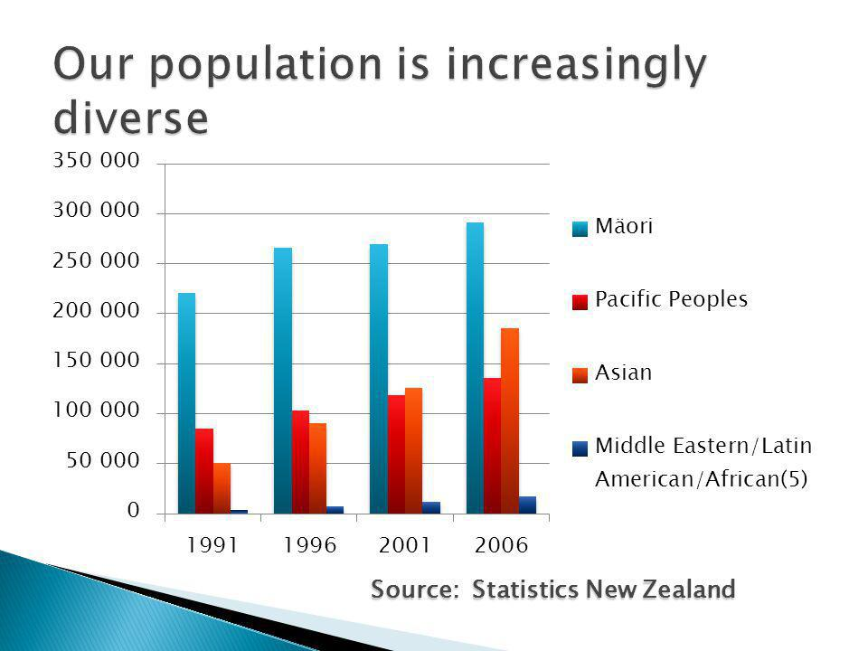 Source: Statistics New Zealand