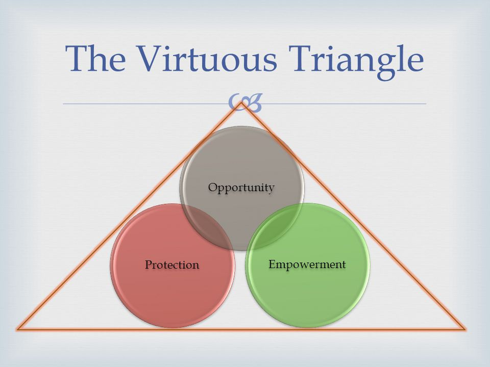 ProtectionOpportunityEmpowerment The Virtuous Triangle