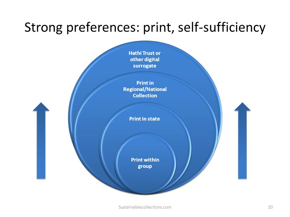Strong preferences: print, self-sufficiency Sustainablecollections.com10