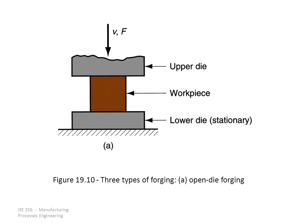 ISE 316 - Manufacturing Processes Engineering Figure 19.10 Three types of forging: (a) open die forging