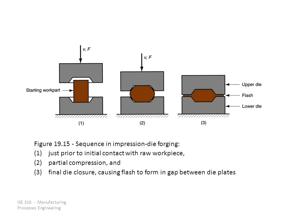 ISE 316 - Manufacturing Processes Engineering Figure 19.15 Sequence in impression die forging: (1)just prior to initial contact with raw workpiece, (2