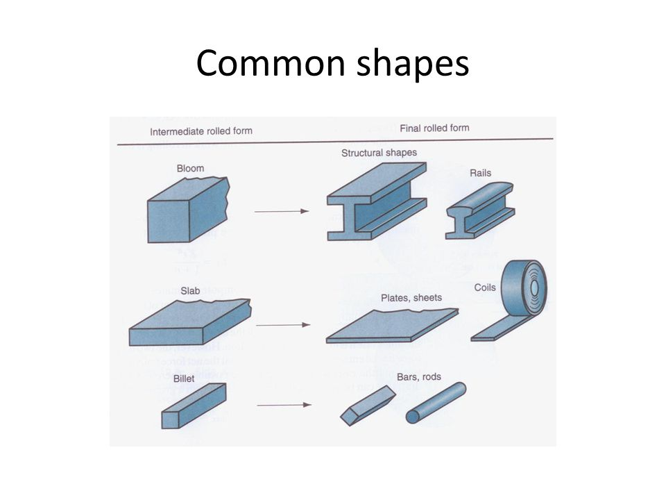 Common shapes
