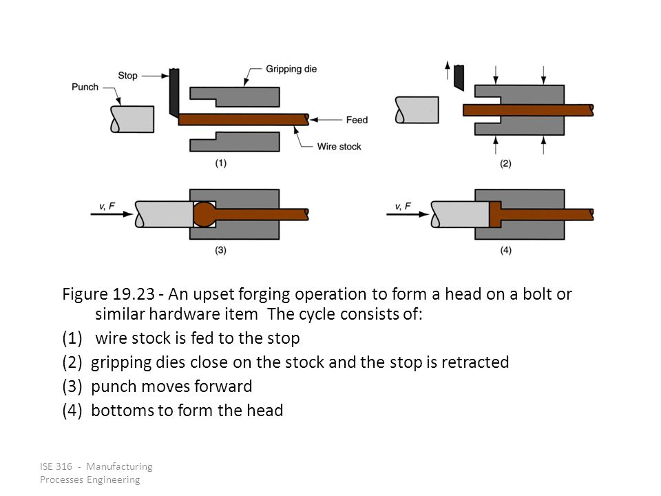 ISE 316 - Manufacturing Processes Engineering Figure 19.23 An upset forging operation to form a head on a bolt or similar hardware item The cycle cons