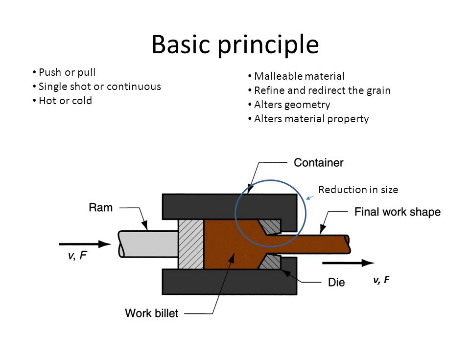 Basic principle v, F Reduction in size Push or pull Single shot or continuous Hot or cold Malleable material Refine and redirect the grain Alters geom