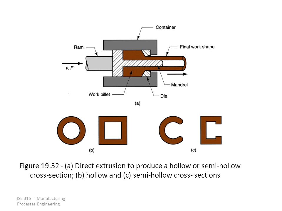 ISE 316 - Manufacturing Processes Engineering Figure 19.32 (a) Direct extrusion to produce a hollow or semi hollow cross section; (b) hollow and (c) s