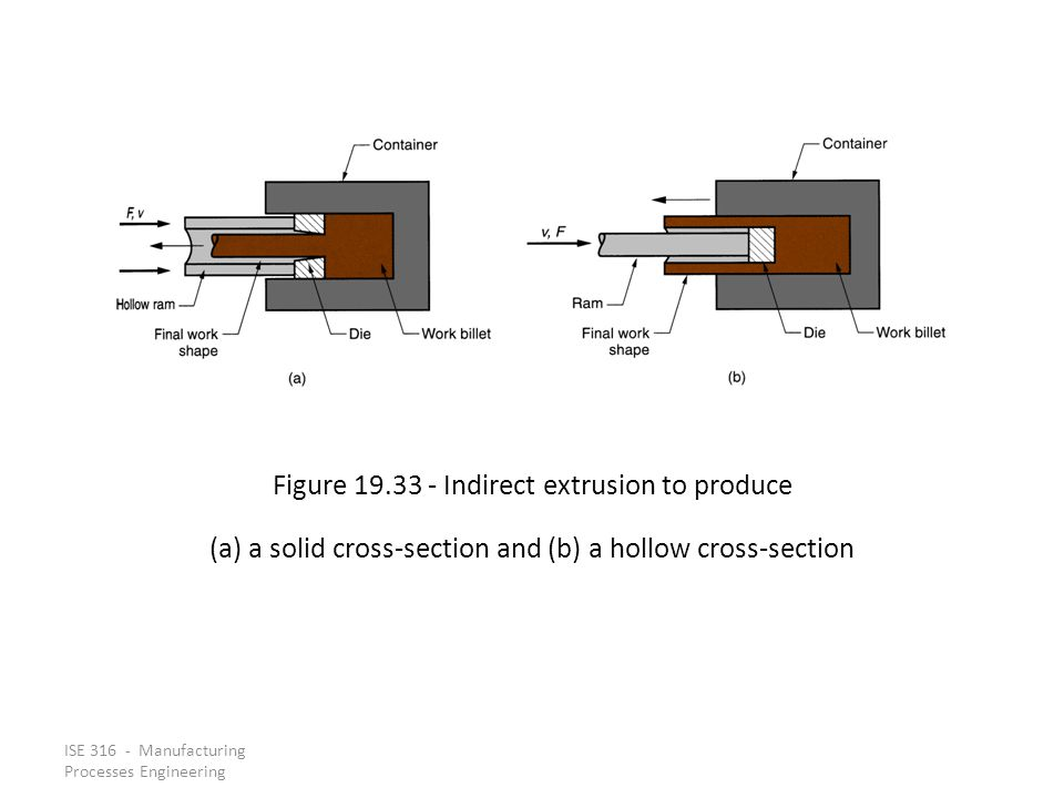 ISE 316 - Manufacturing Processes Engineering Figure 19.33 Indirect extrusion to produce (a) a solid cross section and (b) a hollow cross section