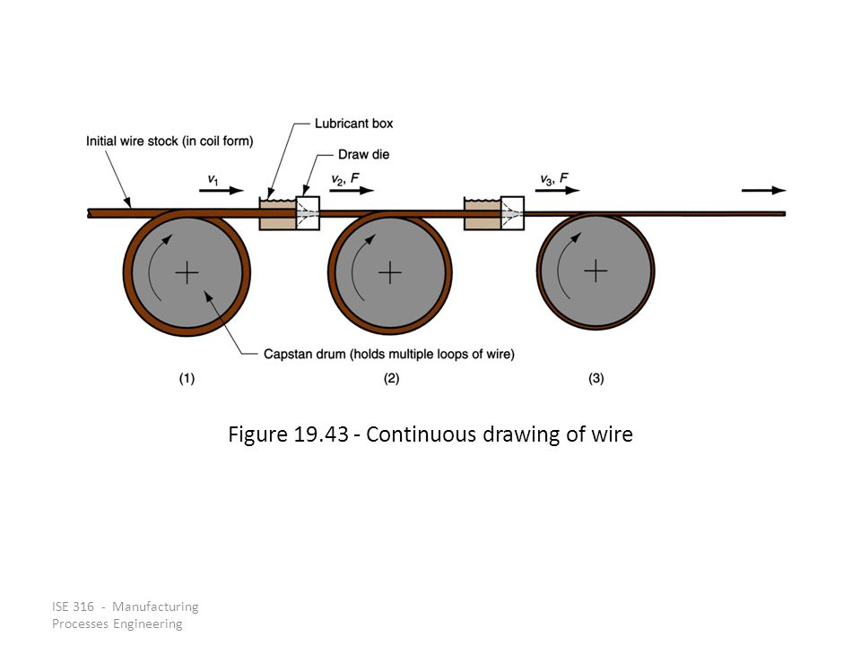 ISE 316 - Manufacturing Processes Engineering Figure 19.43 Continuous drawing of wire