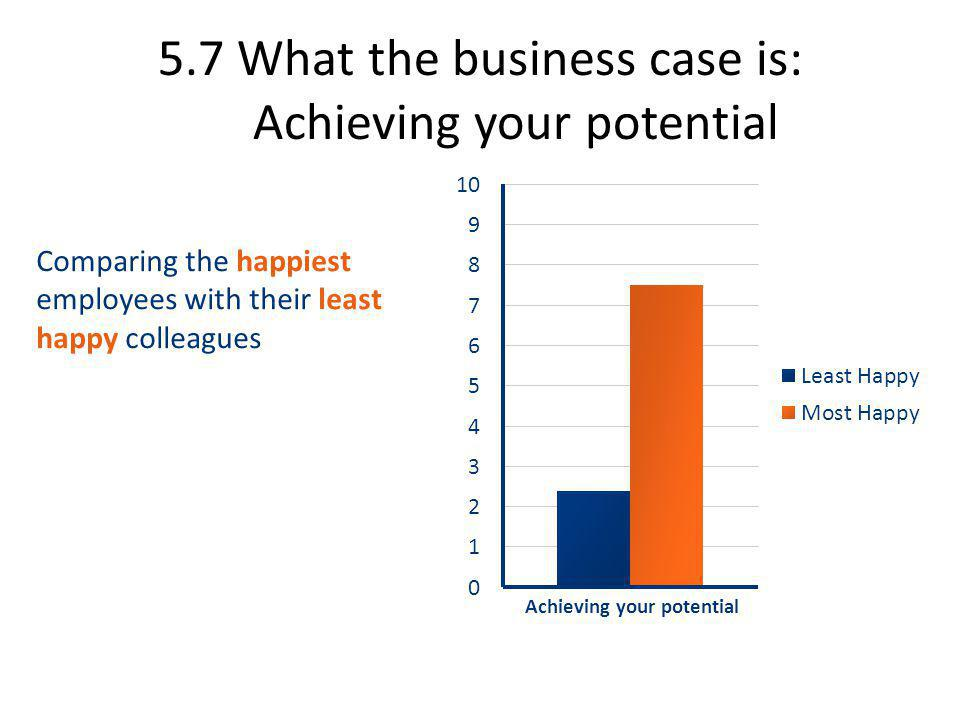5.7 What the business case is: Achieving your potential Comparing the happiest employees with their least happy colleagues