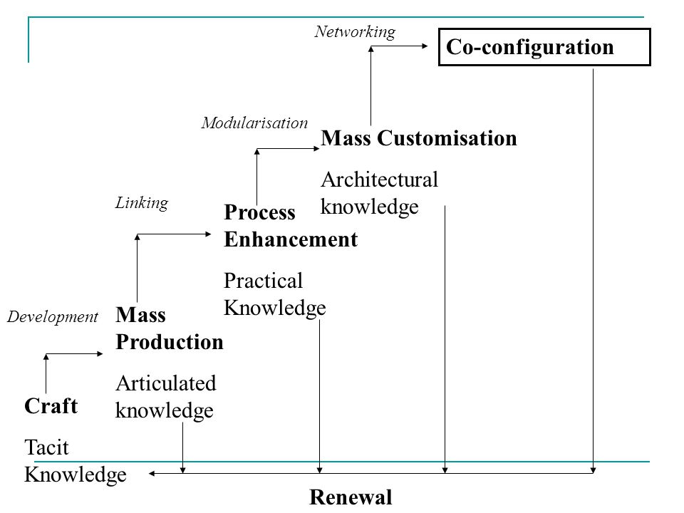 Craft Tacit Knowledge Mass Production Articulated knowledge Process Enhancement Practical Knowledge Mass Customisation Architectural knowledge Co-configuration Renewal Development Linking Modularisation Networking