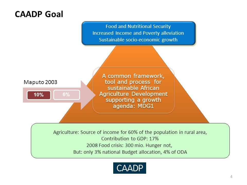 CAADP Goal 4 Food and Nutritional Security Increased Income and Poverty alleviation Sustainable socio-economic growth A common framework, tool and pro