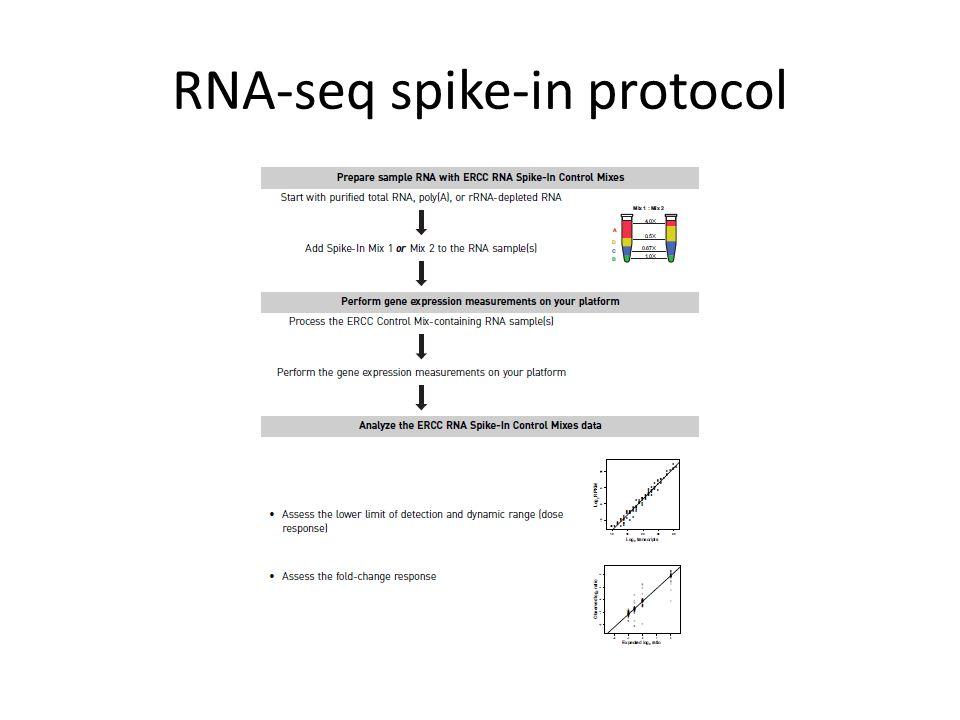 RNA-seq spike-in protocol