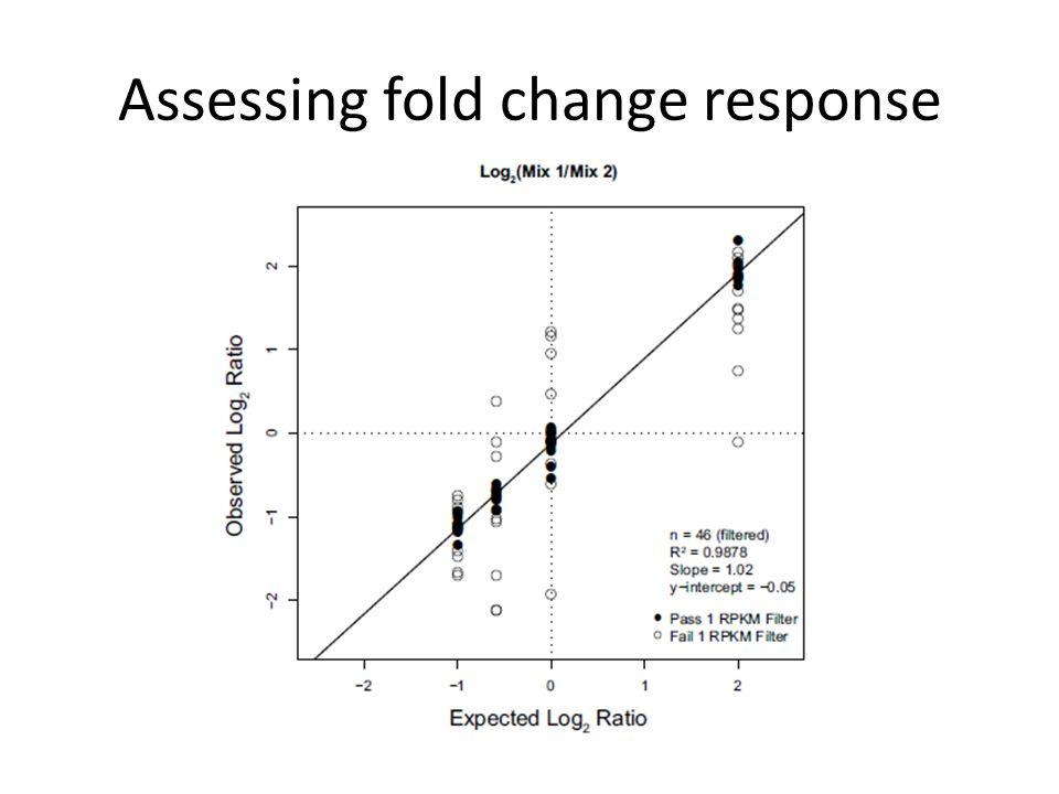 Assessing fold change response