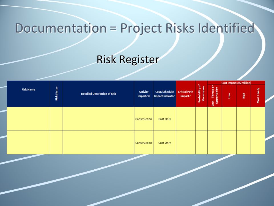 Documentation = Project Risks Identified Risk Register