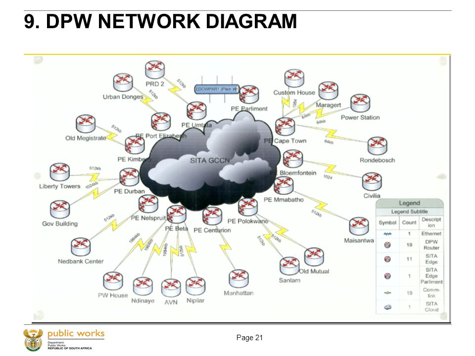 Page 21 9. DPW NETWORK DIAGRAM