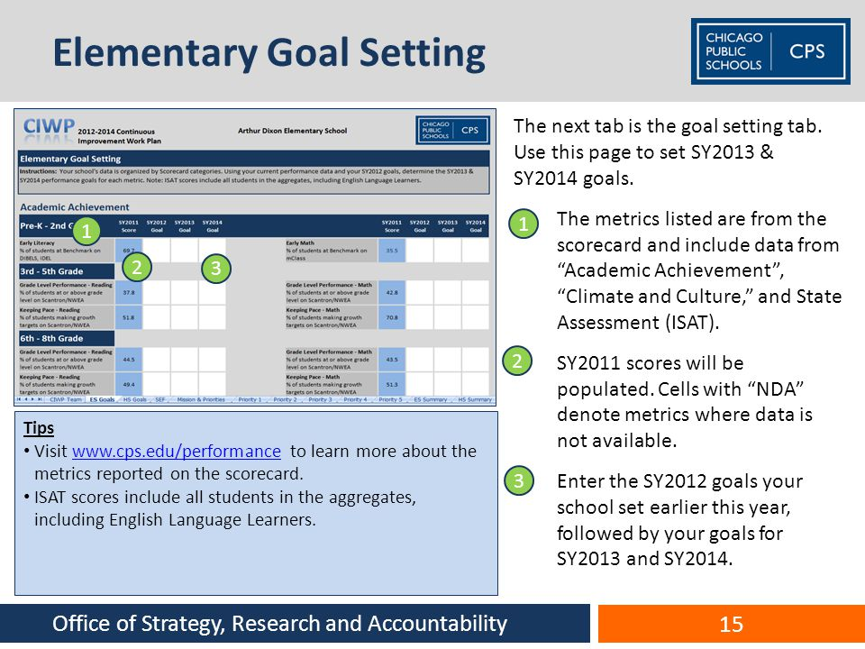 Elementary Goal Setting The next tab is the goal setting tab. Use this page to set SY2013 & SY2014 goals. 1.The metrics listed are from the scorecard
