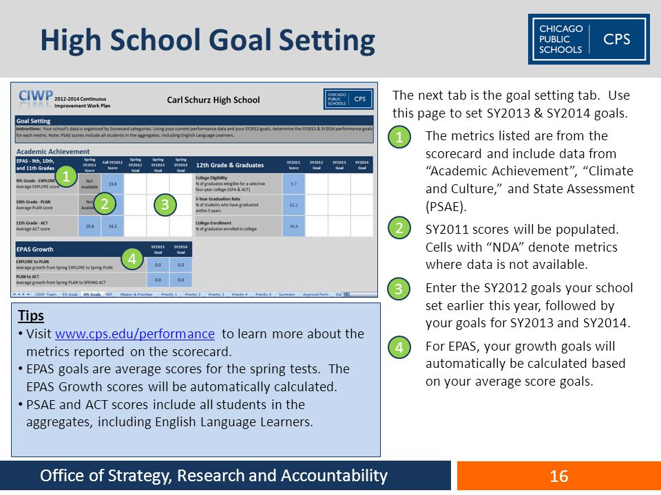 High School Goal Setting The next tab is the goal setting tab. Use this page to set SY2013 & SY2014 goals. 1.The metrics listed are from the scorecard