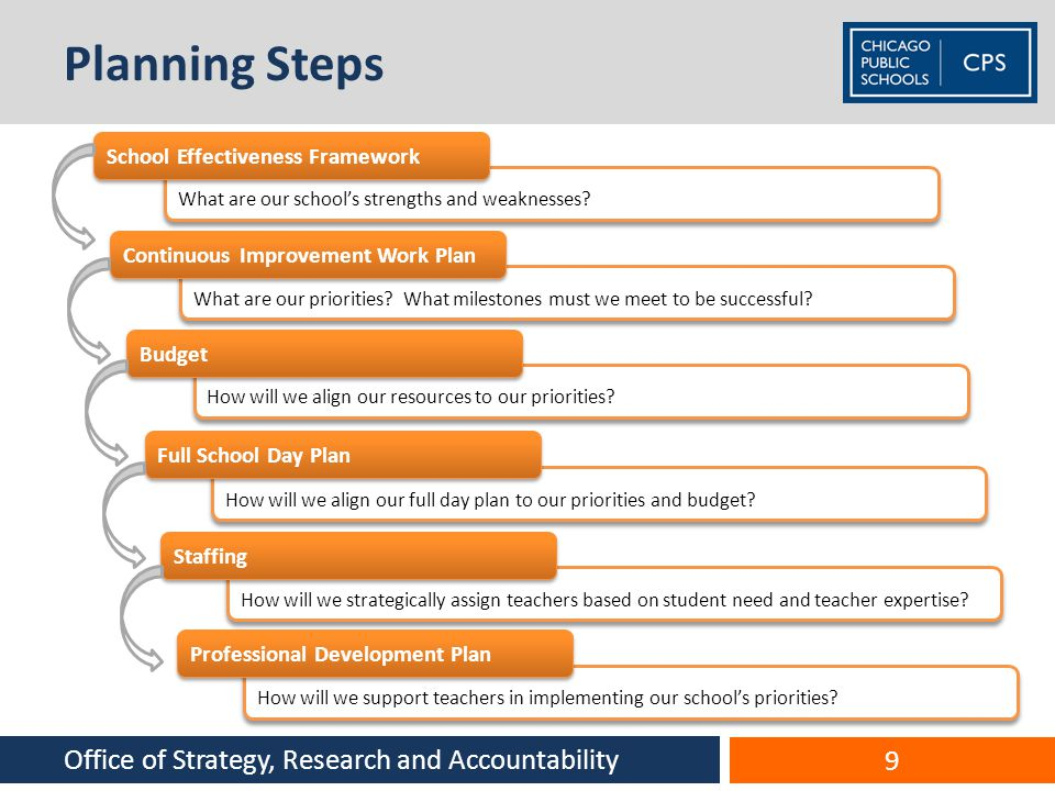 Planning Steps What are our schools strengths and weaknesses? What are our priorities? What milestones must we meet to be successful? How will we alig