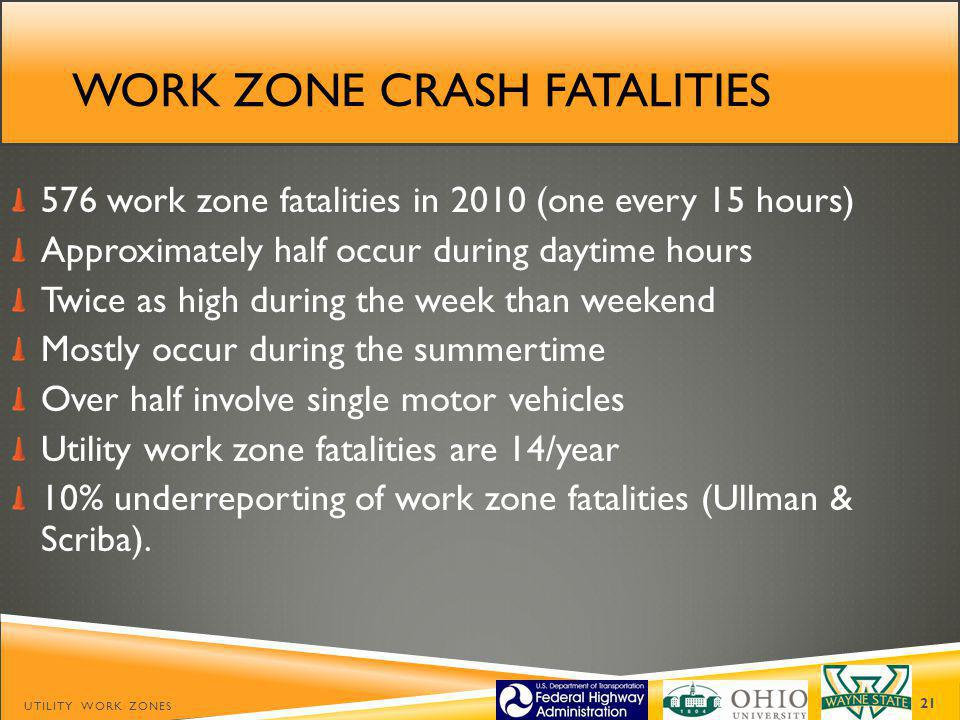 WORK ZONE CRASH FATALITIES 576 work zone fatalities in 2010 (one every 15 hours) Approximately half occur during daytime hours Twice as high during the week than weekend Mostly occur during the summertime Over half involve single motor vehicles Utility work zone fatalities are 14/year 10% underreporting of work zone fatalities (Ullman & Scriba).
