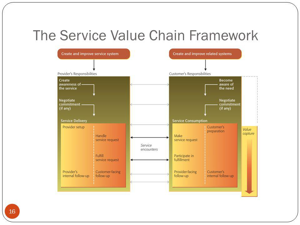 The Service Value Chain Framework 16