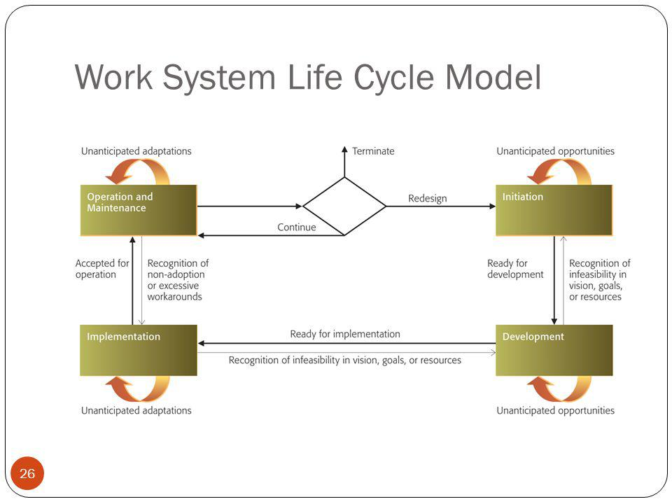 Work System Life Cycle Model 26